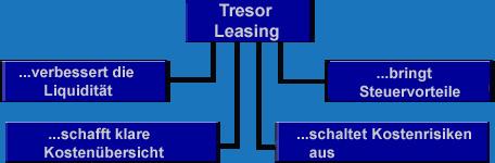leasing-tresore